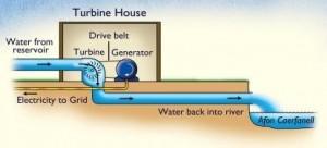 Diagram of turbine house Diagram tŷ'r tyrbin